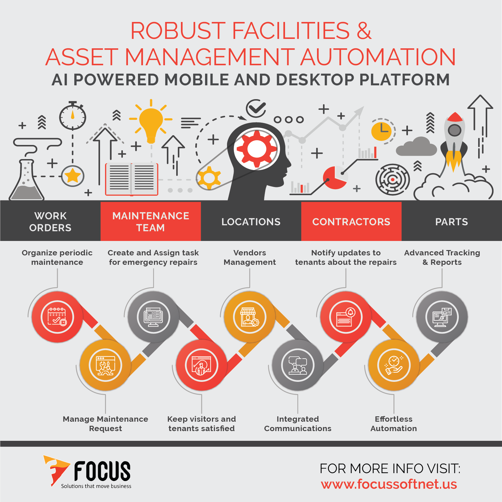 facilities management software in united states 2020